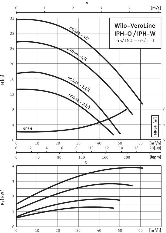 WILO VeroLine IPH-W 65/125-2,2/2 Karimás csatlakozású, inline kivitelű száraztengelyű szivattyú / 2105762
