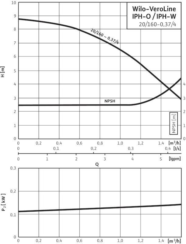 WILO VeroLine IPH-O 20/160-0,37 /4 Karimás csatlakozású, inline kivitelű száraztengelyű szivattyú / 4089398