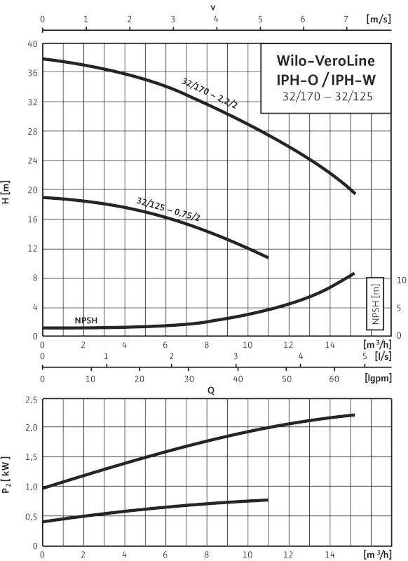 WILO VeroLine IPH-O 32/170-2,2 /2 Karimás csatlakozású, inline kivitelű száraztengelyű szivattyú / 2105777