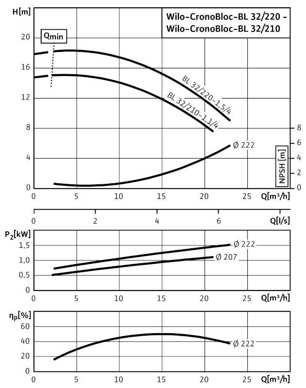 WILO CronoBloc BL 32/210-1,1/4 Karimás csatlakozású, blokk kivitelű száraztengelyű szivattyú / 2089356
