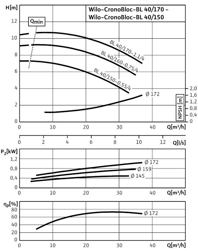 WILO CronoBloc BL 40/170-1,1/4 Karimás csatlakozású, blokk kivitelű száraztengelyű szivattyú / 2089382