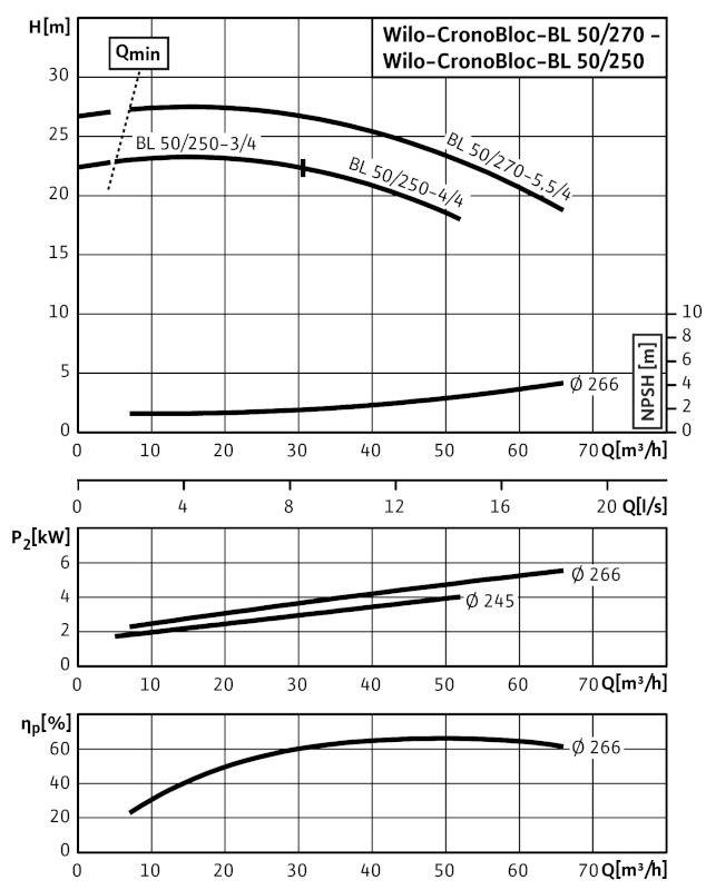WILO CronoBloc BL 50/250-3/4 Karimás csatlakozású, blokk kivitelű száraztengelyű szivattyú / 2089397