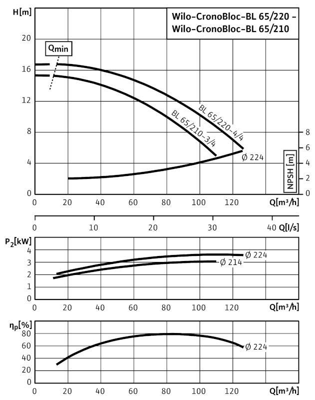 WILO CronoBloc BL 65/220-4/4 Karimás csatlakozású, blokk kivitelű száraztengelyű szivattyú / 2089427