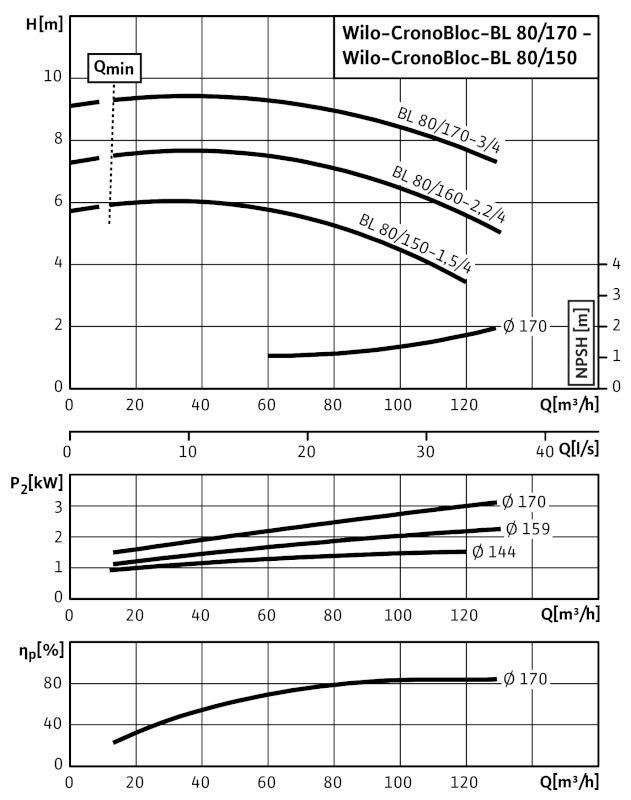 WILO CronoBloc BL 80/160-2,2/4 Karimás csatlakozású, blokk kivitelű száraztengelyű szivattyú / 2089453