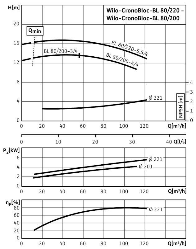 WILO CronoBloc BL 80/220-5,5/4 Karimás csatlakozású, blokk kivitelű száraztengelyű szivattyú / 2089441