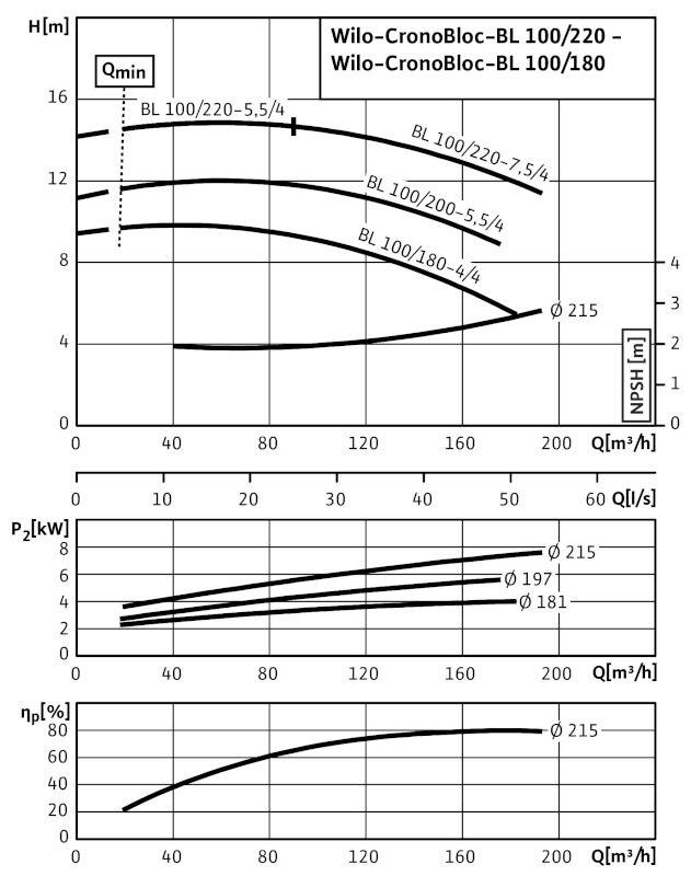 WILO CronoBloc BL 100/200-5,5/4 Karimás csatlakozású, blokk kivitelű száraztengelyű szivattyú / 2089464