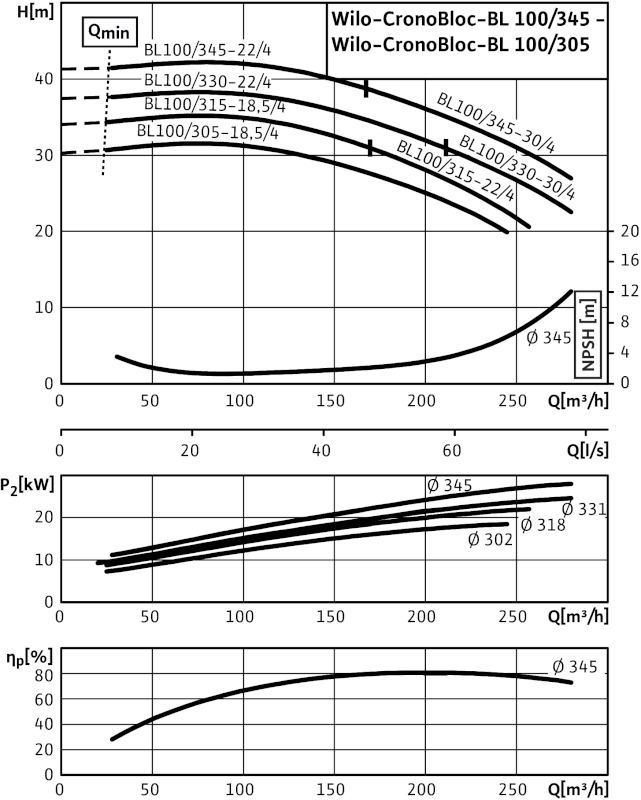 WILO CronoBloc BL 100/345-22/4 Karimás csatlakozású, blokk kivitelű száraztengelyű szivattyú / 2122831