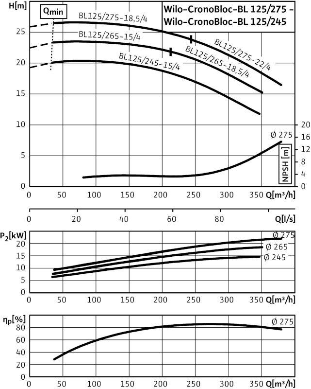 WILO CronoBloc BL 125/265-15/4 Karimás csatlakozású, blokk kivitelű száraztengelyű szivattyú / 2129386