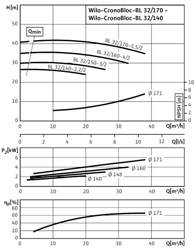 WILO CronoBloc BL 32/140-2,2/2 Karimás csatlakozású, blokk kivitelű száraztengelyű szivattyú / 2089363