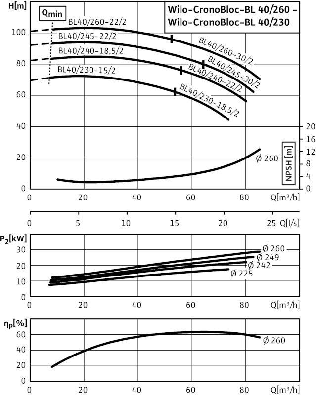 WILO CronoBloc BL 40/260-30/2 Karimás csatlakozású, blokk kivitelű száraztengelyű szivattyú / 2101658