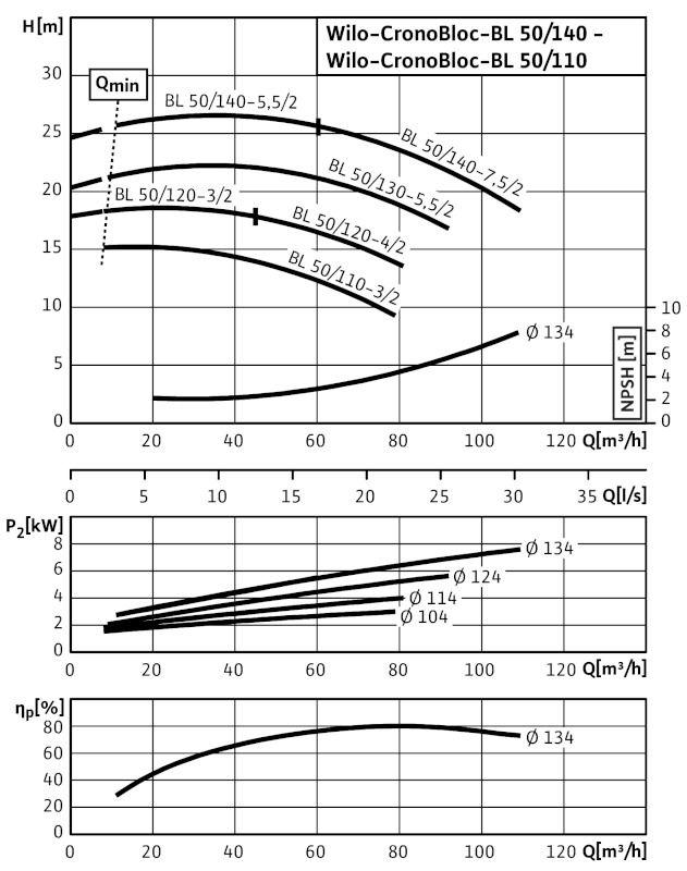 WILO CronoBloc BL 50/130-5,5/2 Karimás csatlakozású, blokk kivitelű száraztengelyű szivattyú / 2089415