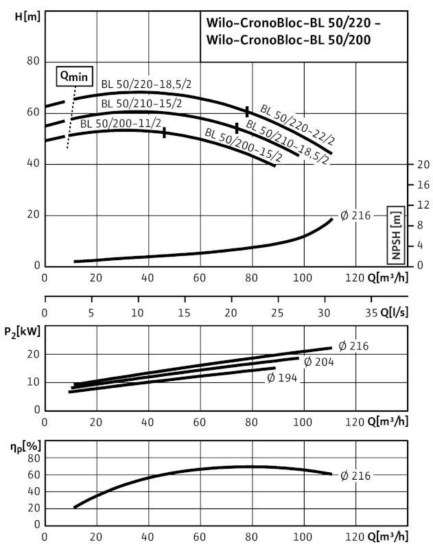 WILO CronoBloc BL 50/210-18,5/2 Karimás csatlakozású, blokk kivitelű száraztengelyű szivattyú / 2089400