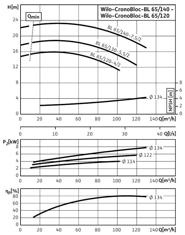 WILO CronoBloc BL 65/140-7,5/2 Karimás csatlakozású, blokk kivitelű száraztengelyű szivattyú / 2089434