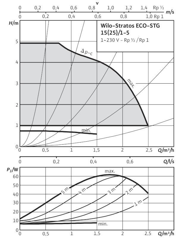 WILO Stratos ECO-ST 15/1-5-130 Nedvestengelyű keringető szivattyú csavarzatos csatlakozással / 4094623
