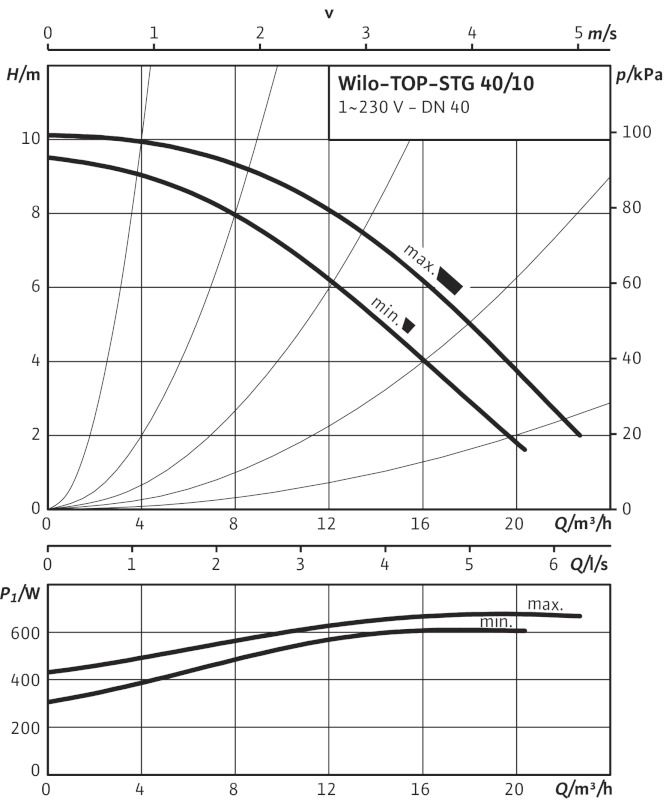WILO TOP-STG 40/10 EM PN6/10 Menetes vagy karimás csatlakozású nedvestengelyű keringetőszivattyú / 2131749