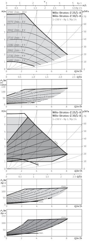 WILO Stratos-Z 30/1-8 RG PN16 Menetes vagy karimás csatlakozású nedvestengelyű keringetőszivattyú / 2066864