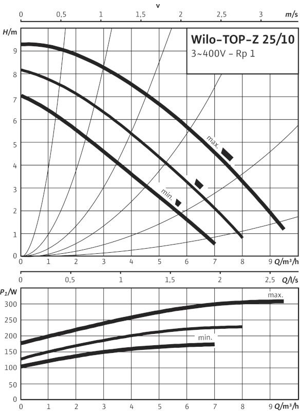 WILO TOP-Z 25/10 DM PN10 Menetes vagy karimás csatlakozású nedvestengelyű cirkulációs szivattyú / 2061965