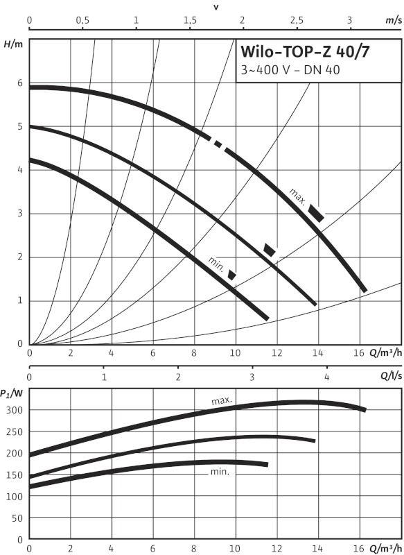 WILO TOP-Z 40/7 DM PN6/10 RG Menetes vagy karimás csatlakozású nedvestengelyű cirkulációs szivattyú / 2046638