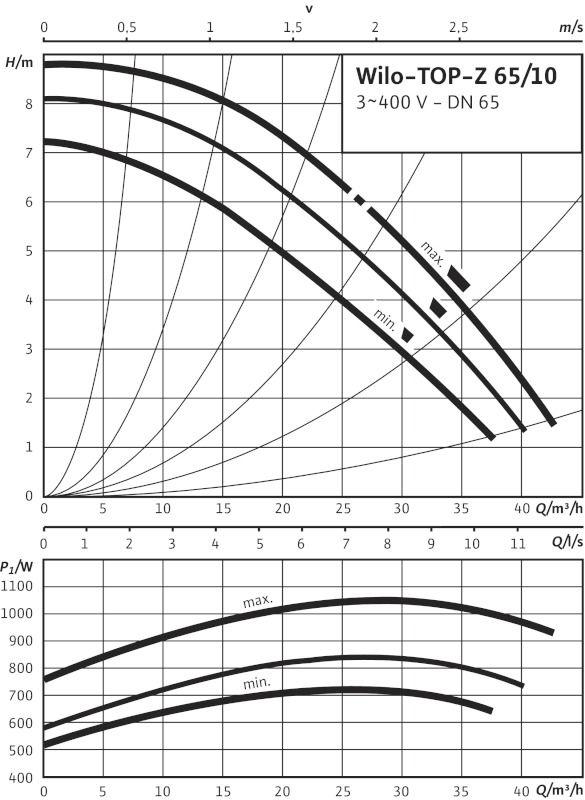 WILO TOP-Z 65/10 DM PN6/10 Menetes vagy karimás csatlakozású nedvestengelyű cirkulációs szivattyú / 2046634