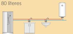 OSV Slim 80l tárolós keskeny elektromos bojler / villanybojler (átmérő: 36cm)