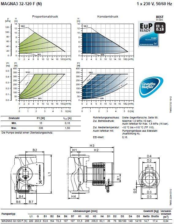GRUNDFOS Magna3 32-120F / 97924259 / PN6/10, 230V, magas hatásfokú, energiatakarékos fűtési prémium keringetőszivattyú, karimás